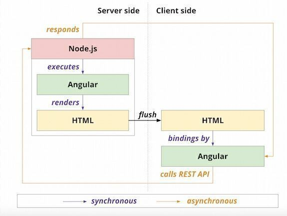 A history of #JavaScript across the stack  #angularjs #nodejs