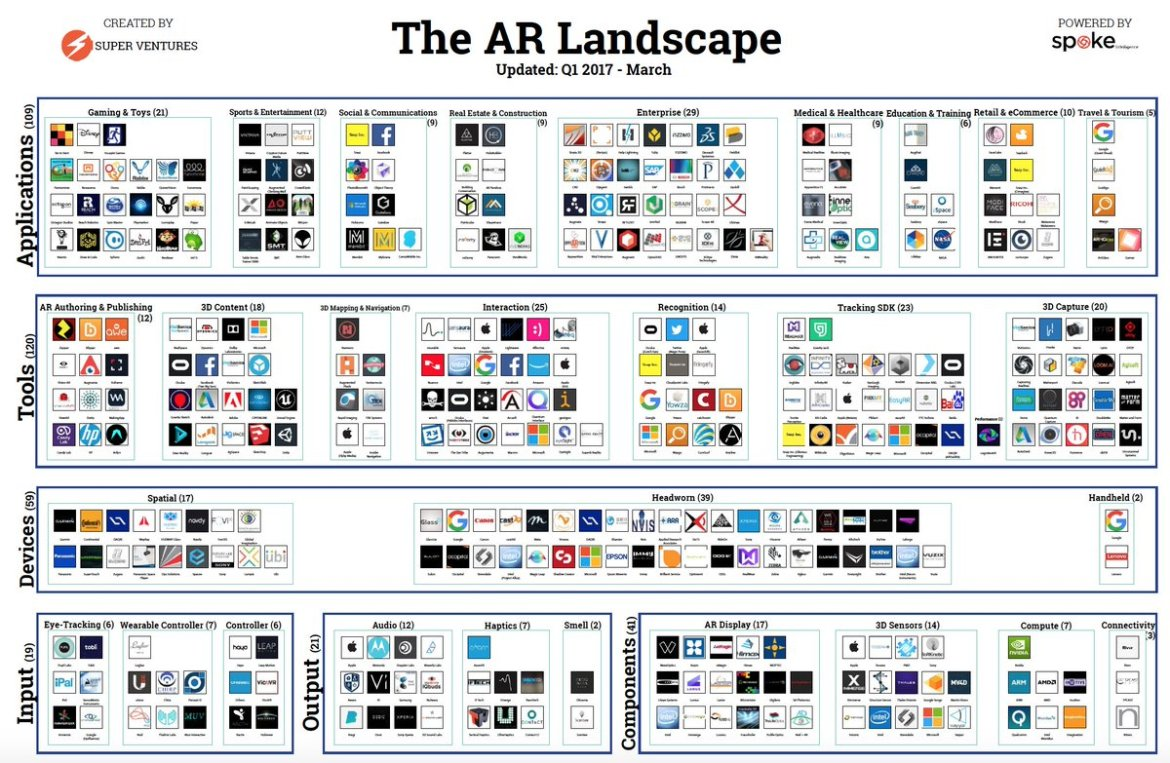 We've mapped the #AugmentedReality ecosystem. Download the high-res version here  #AR