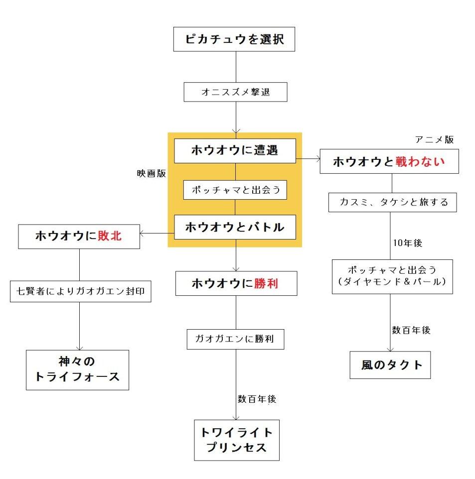 2017年 映画 ポケモン キミにきめた!ネタバレ感想、評価(レビュー