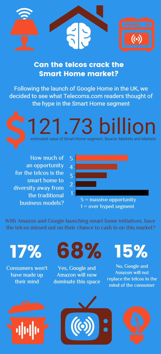 68% think the #telcos have missed the #smarthome boat  #Telecom #iot @chirp