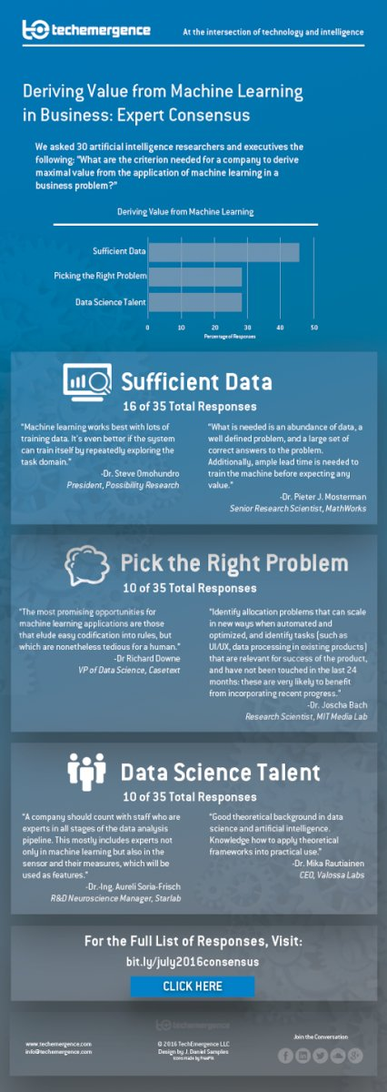 The #ROI of #MachineLearning in #Business - Infographics.  #ML #AI #IoT #DataScience #Fintech