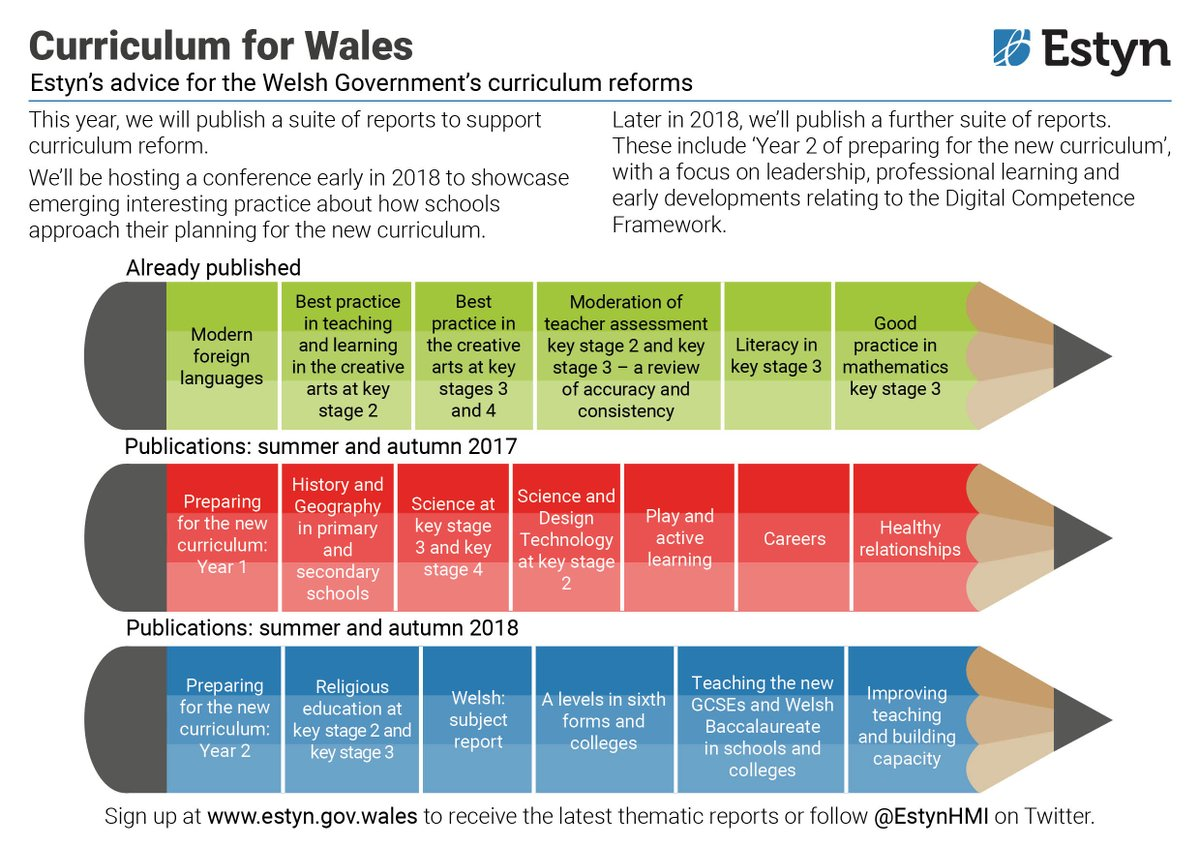 Estyn On Twitter We Re Advising The Welsh Government On