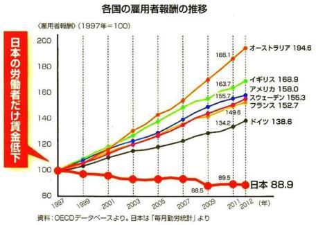 「日本 賃金 推移」の画像検索結果
