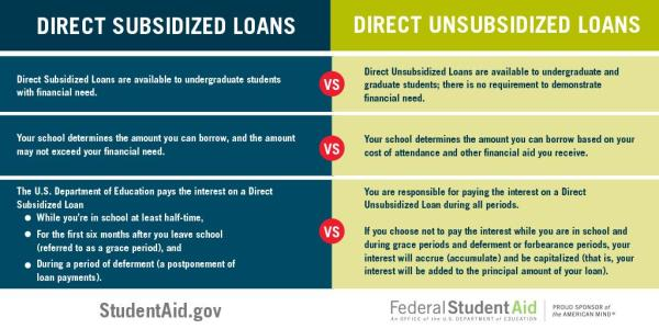 "Federal Student Aid on Twitter: ""TIP: Accept subsidized ..."