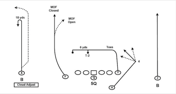 Image result for air coryell offense