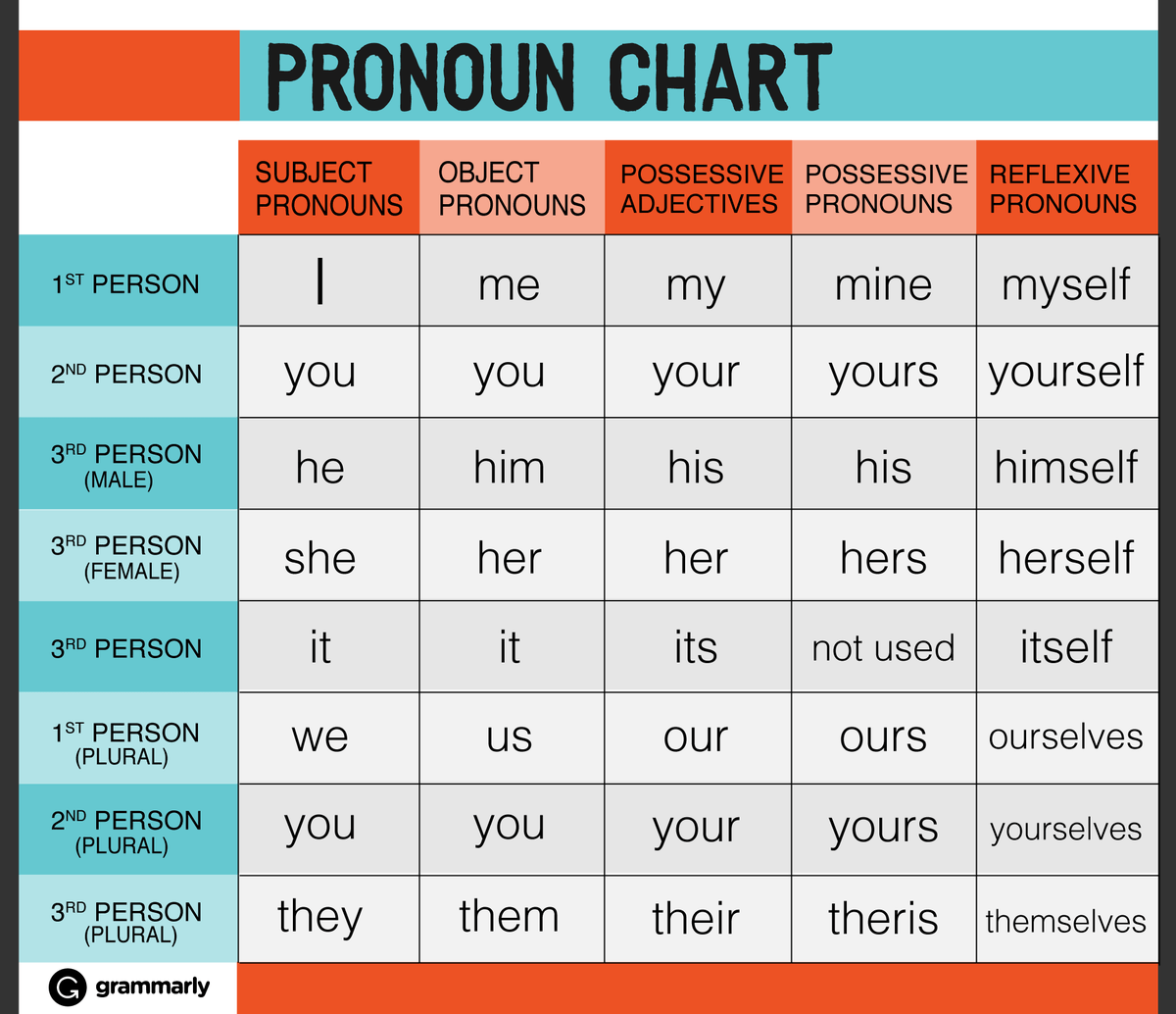 Grammarly On Twitter Need Help With Pronouns Check Out This Handy Chart T Yvxue1ggin