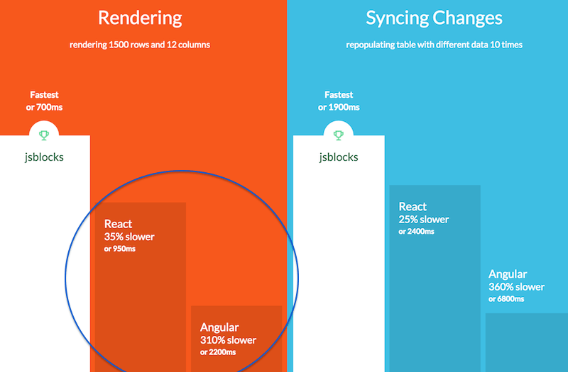 Is ReactJS faster than AngularJS ?
