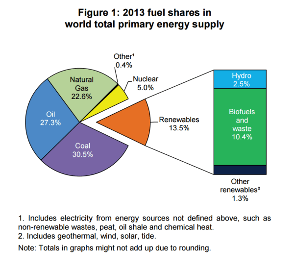 Fuel shares in world total primary #energy supply: oil 2nd ...