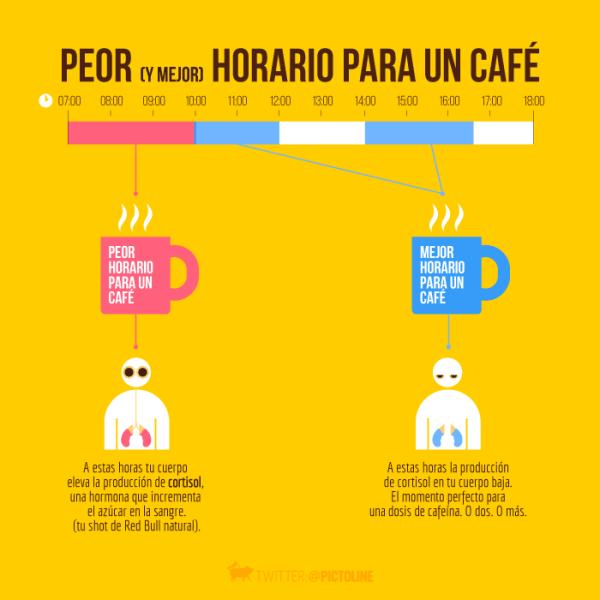 Mejor horario para tomar cafe