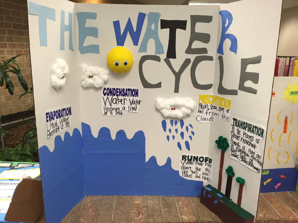 How To Explain The Water Cycle In A Didactic And Fun Way