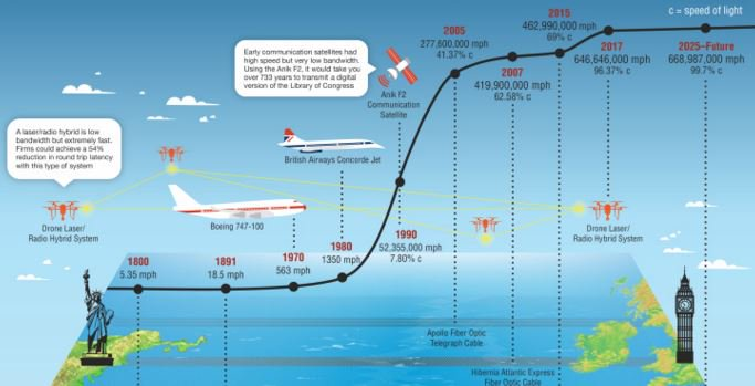 Cool Infographic: Data, The Speed Of Light And You | TechCrunch  #bigdata #infographic