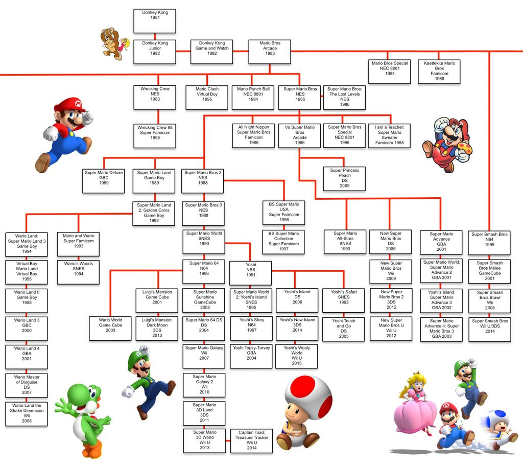 Stealth On Twitter A Mario Universe Game Family Tree