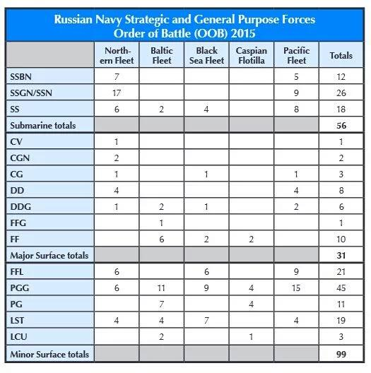 Order of Battle of #Russia's Navy according to US Office of Naval Intelligence https://t.co/u1yTAwCeTT