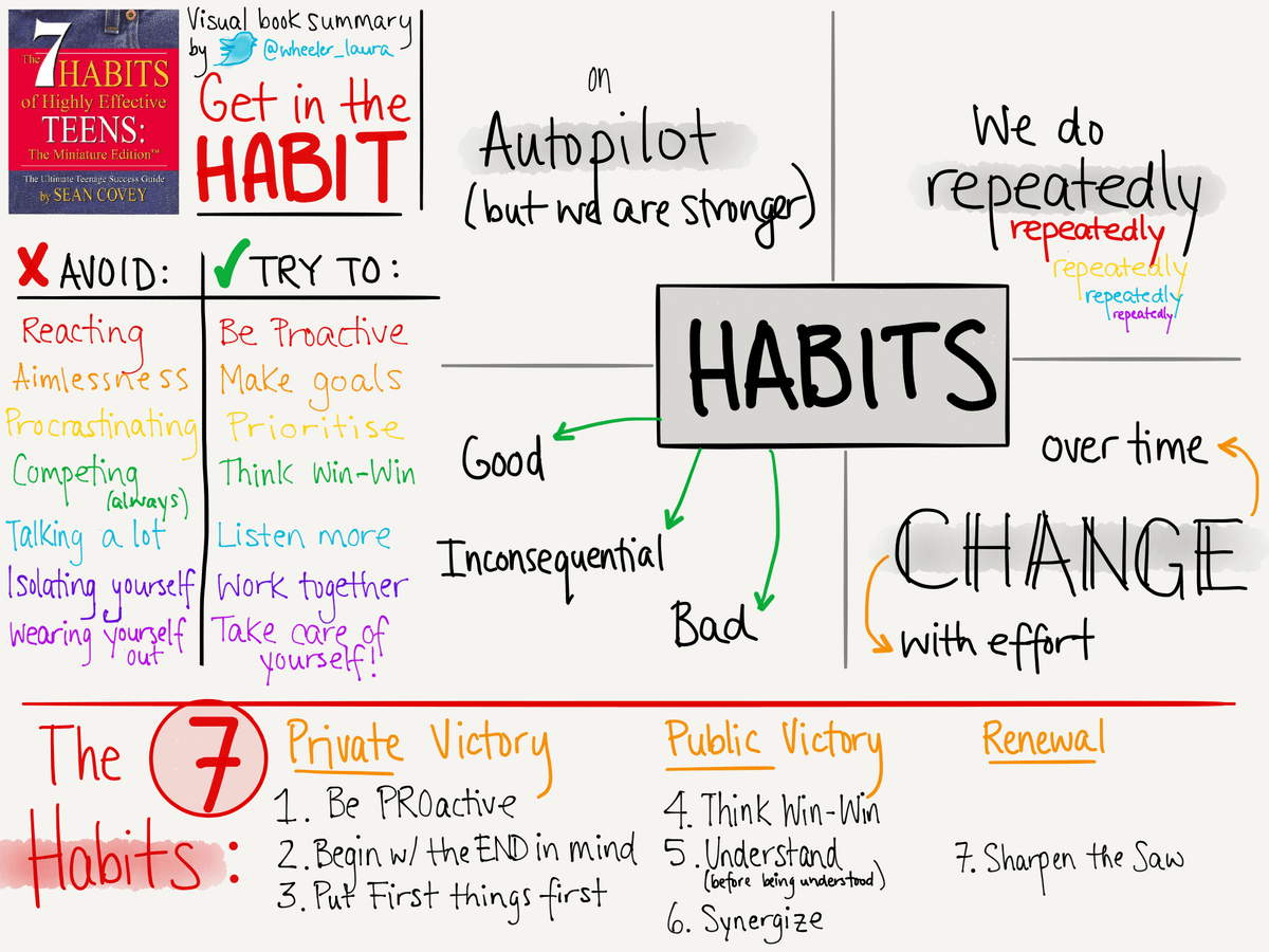 Laura Wheeler On Twitter Sketchnote Summary Of The 7