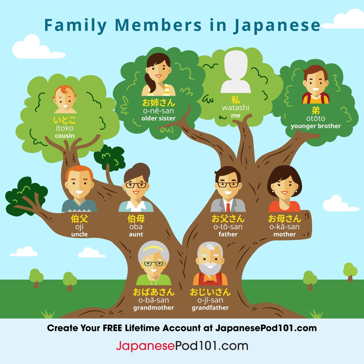 Japanesepod101 On Twitter Learn Faster By Using The