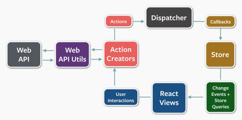 Important read: Thoughts on #Redux  #ReactJS #JavaScript