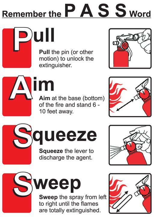 Poster Extinguisher Fire Step Step