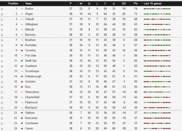 English League 2 Standing