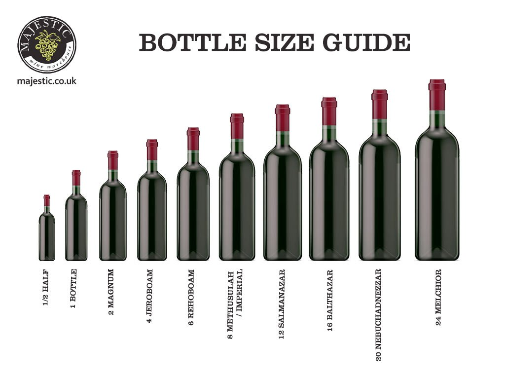 Best Wine Guide On Twitter A Magnum Wine Bottle Holds 1