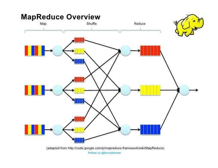 How to Write a MapReduce Program:  #Hadoop #BigData #Analytics by @mapr