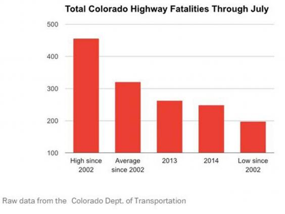 Road fatalities in Colorado have plummeted since #marijuana was legalised   via @Independent