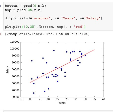 #Python learn simple linear regression  #programming #machinelearning #datascience