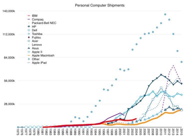 40 years of personal computer shipments … by @philiped #tech #fintech #BigData #IoT #pc