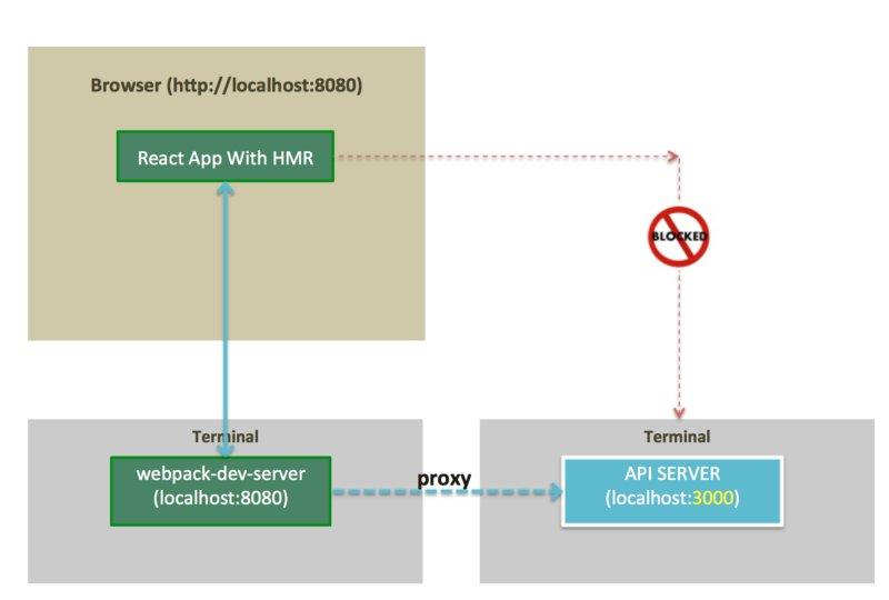 The missing manual to webpack's HMR & React-Hot-Loaderl:  #ReactJS