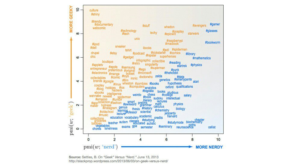 What's the Difference Between a Geek and a Nerd? Not Much, According to the Data  #BigData