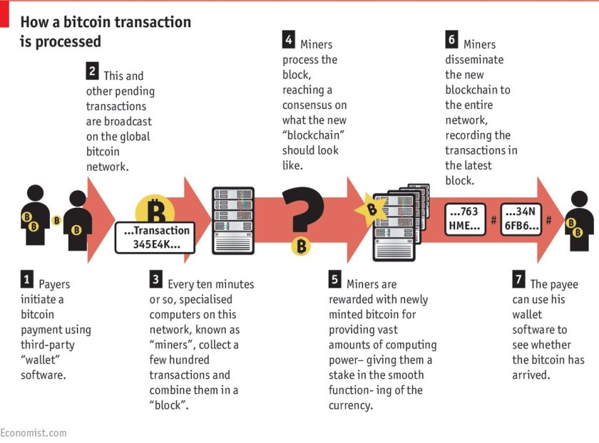 #Blockchain: The next big thing Or is it?  #fintech Economist