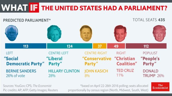 What would america's presidential election look like under ...