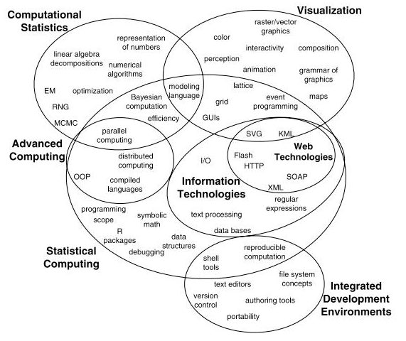 Venn diagram: Statistical Computing (sub-field of #DataScience)  #abdsc #BigData #statistics