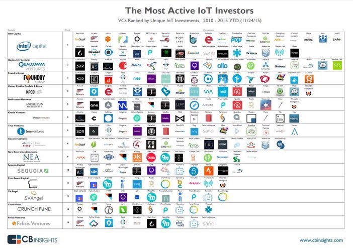 The most active #IoT investors