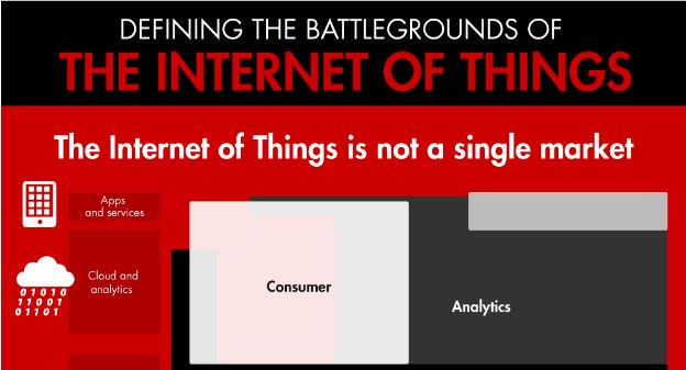 An executive's guide to the Internet of Things [Infographic]