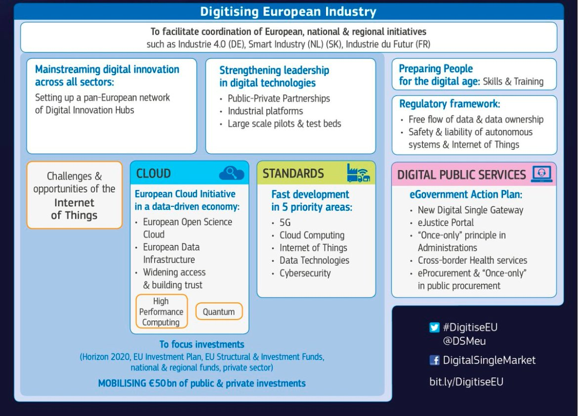 5 #standardsEU priority areas to make the most of digitised industry  #DigitiseEU #5G #IoT