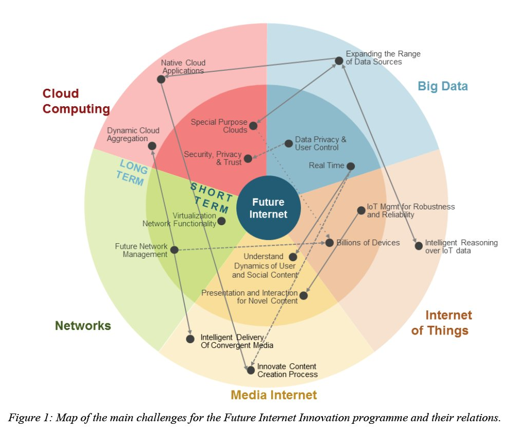 Overview of challenges for future internet #BigData #IoT #Cloud