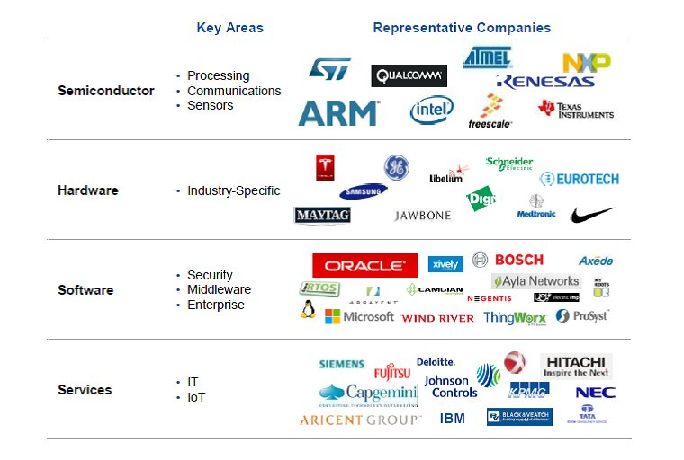 First Open End-To-End #IoT Ecosystem Unveiled