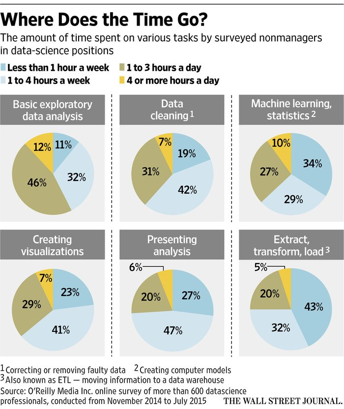 What #DataScientists Do All Day at Work (+the importance of Curiosity)  #BigData #DataScience