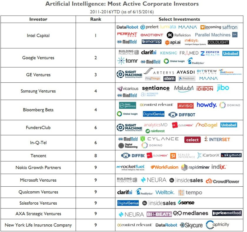 Intel, Google, GE, And Samsung Among Most Active Corporate Investors In AI Startups