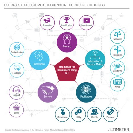 How Brands Can Put #IoT Insights To Work For Them  #CMO #digitalmarketing