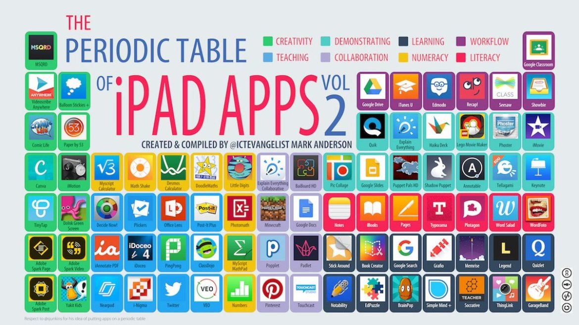 Periodic table of iPad apps vol 2 by @ICTEvangelist