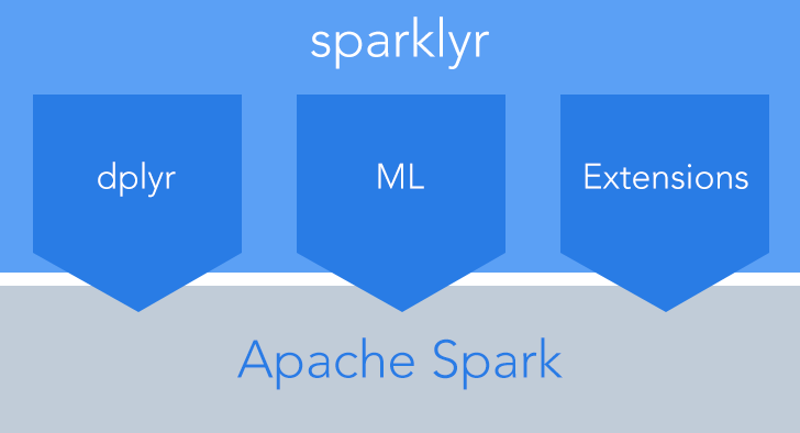 sparklyr — R interface for Apache #Spark #rstats #BigData
