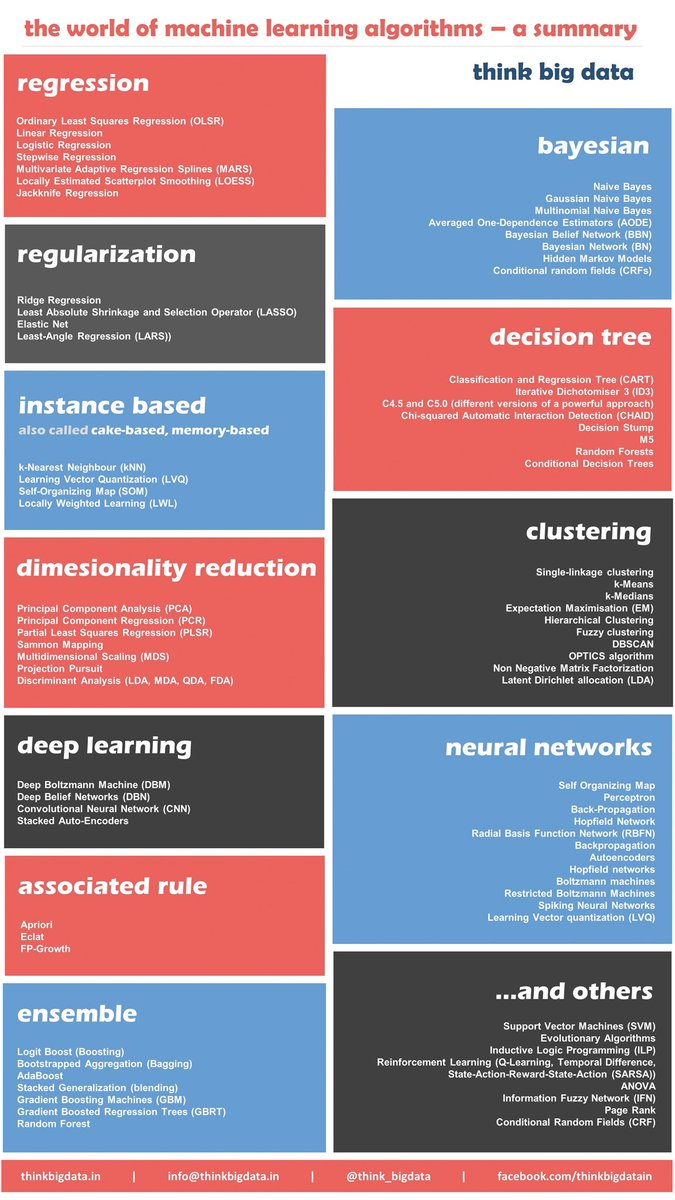 12 Algorithms Every #DataScientist Should Know  #abdsc #BigData #DataScience #MachineLearning