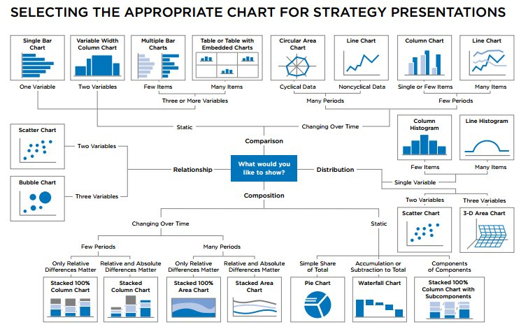 Effective #DataVisualization with the right chart:  #BigData #DataScience #DataViz
