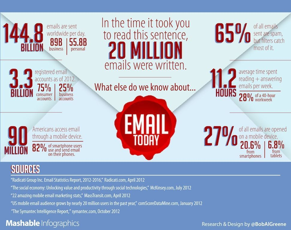 #BigData #Infoglut and Email Addiction — Why Some Companies Are Banning Emails: