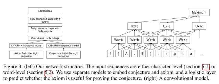 DeepMath: deep learning + theorem proving  #math #MachineLearning