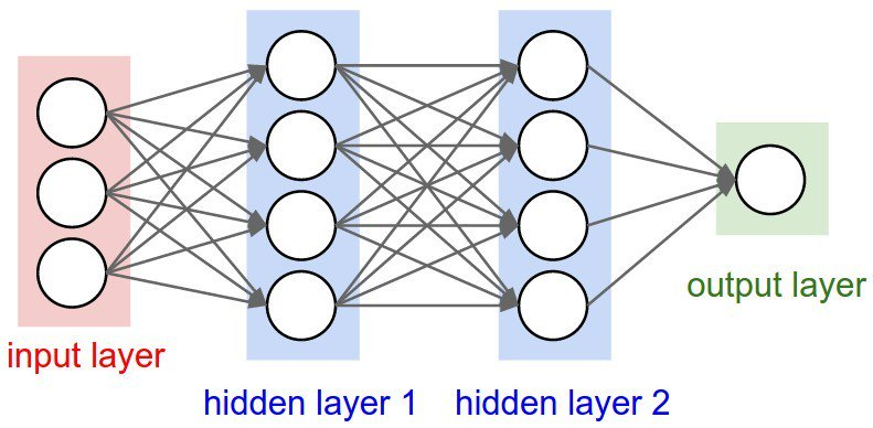 Collection of #DeepLearning tutorials