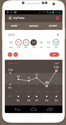 Create Beautiful Charts in #iOS using React Native -  by @spritlesoftware #apps #appdev