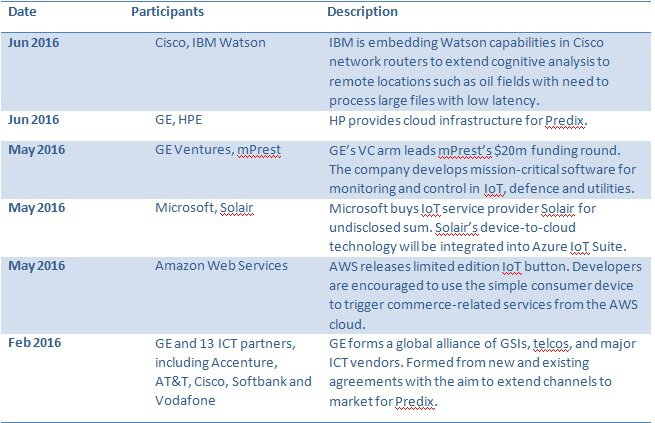 The Platform of Things: The Mega #IoT Platforms Land Grab @Sarwant on @forbes