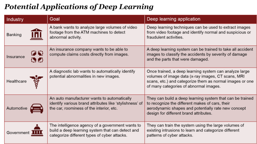 Demystifying #MachineLearning Part 4: Image and Video Applications from @AnandSRao:  #AI